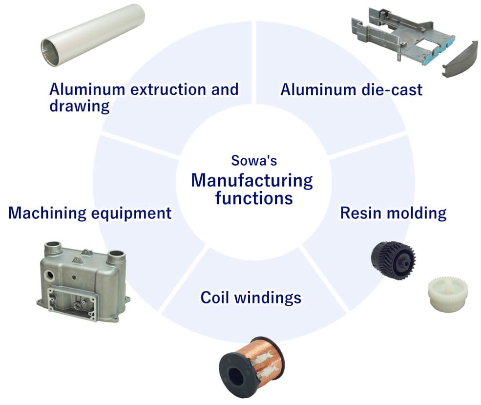 Sohwa's Manufacturing technology (Aluminum die cast, resin molding, coil windings, machining equipment, aluminum extruction and drawings)