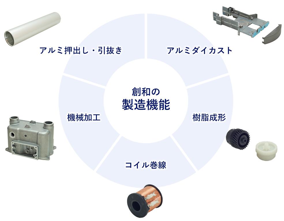 創和の製造機能(アルミダイカスト、樹脂成形、コイル巻線、機械加工、アルミ押出し・引抜き)